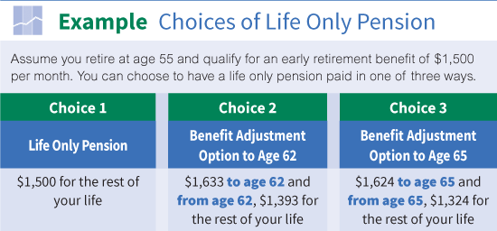 How Retirement Benefits Are Paid | The Western Conference of