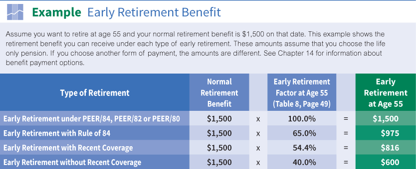 Early Retirement | The Western Conference of Teamsters Pension Trust