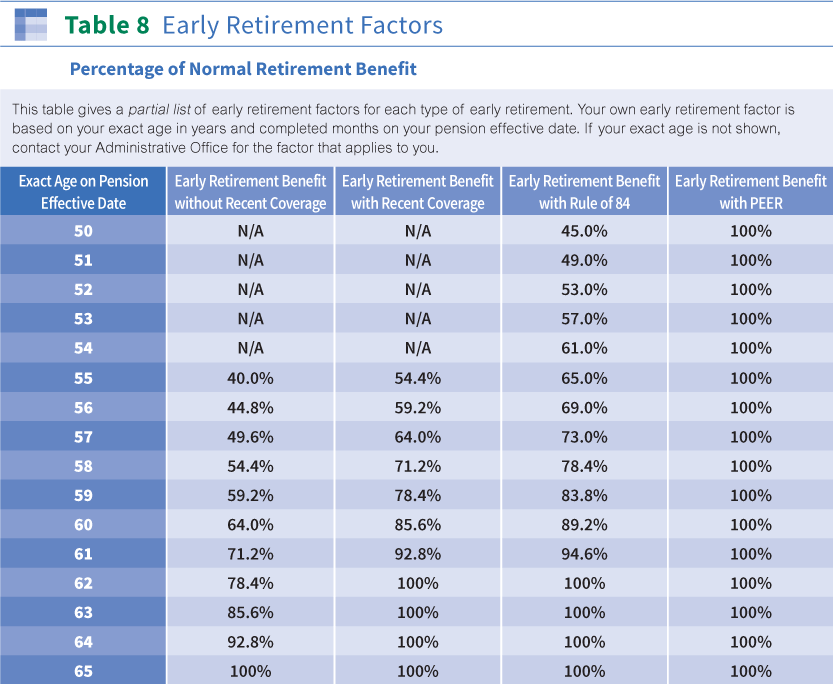 Applying For Retirement Benefits | The Western Conference of